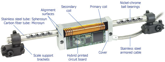 Linear Encoder with labels